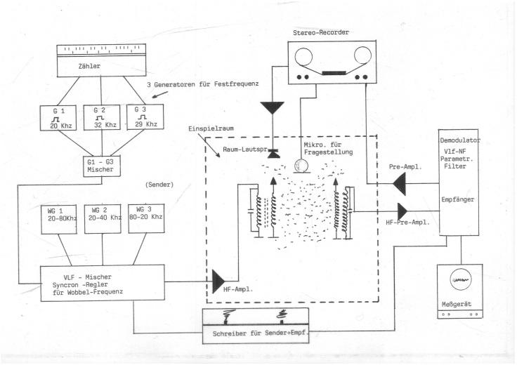 Blockshaltbild generator